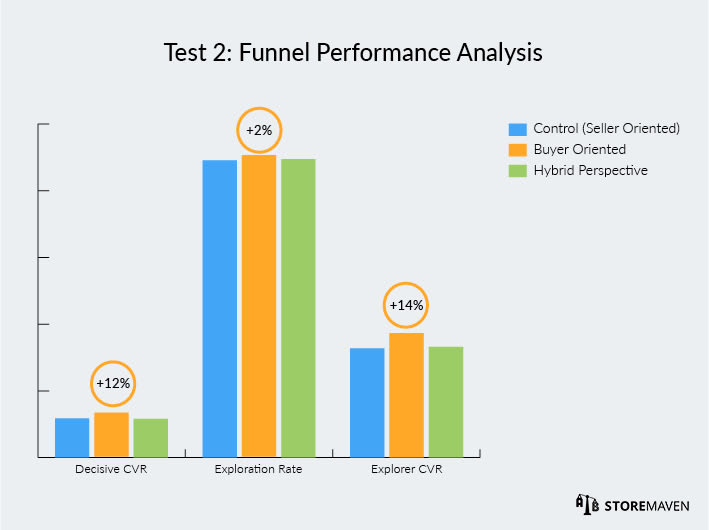 Wallapop ASO Case Study by StoreMaven: Test 2 Funnel Performance Analysis