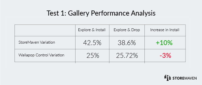 Wallapop ASO Case Study by StoreMaven: Test 1 Gallery Performance Analysis
