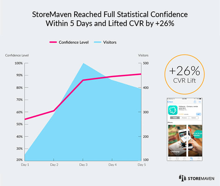 Wallapop ASO Case Study by StoreMaven: Test 1 Confidence Level, Number of Visitors, and CVR Lift
