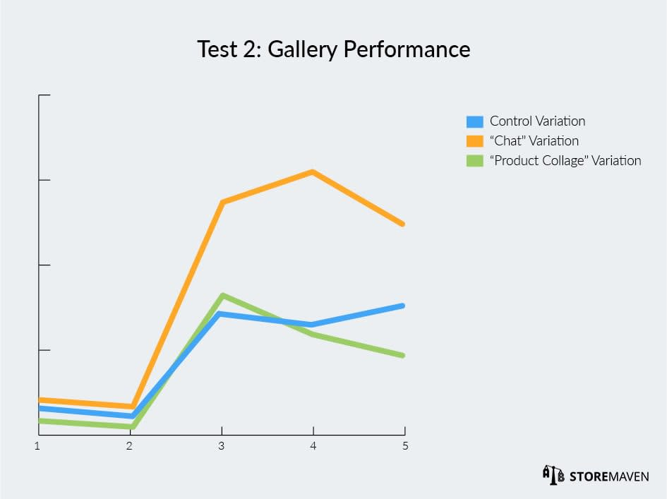 Wallapop ASO Case Study by StoreMaven: Test 2 Gallery Performance Results