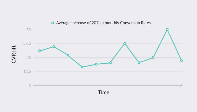 Increase in-app install conversion rates over time