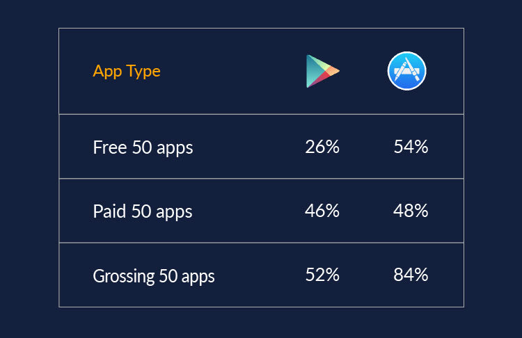 App store statistics for the use in app video for the top 100 apps