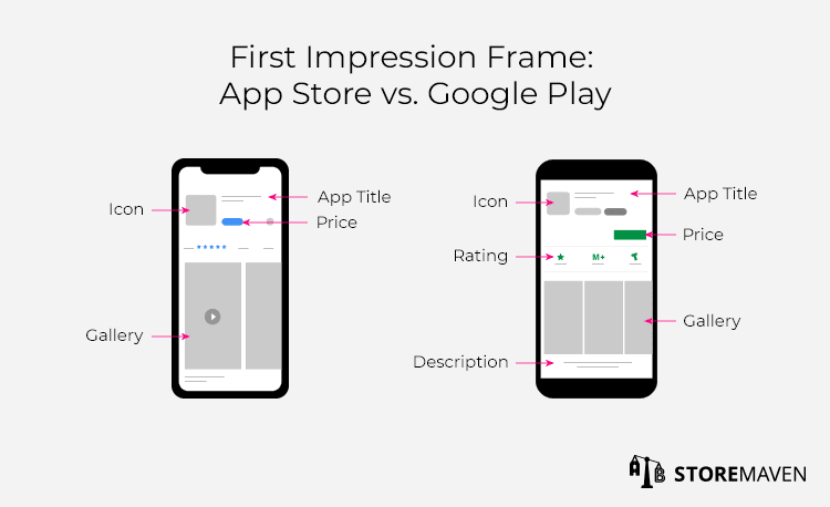 Apple App Store and Google Play Store First Impression Frame