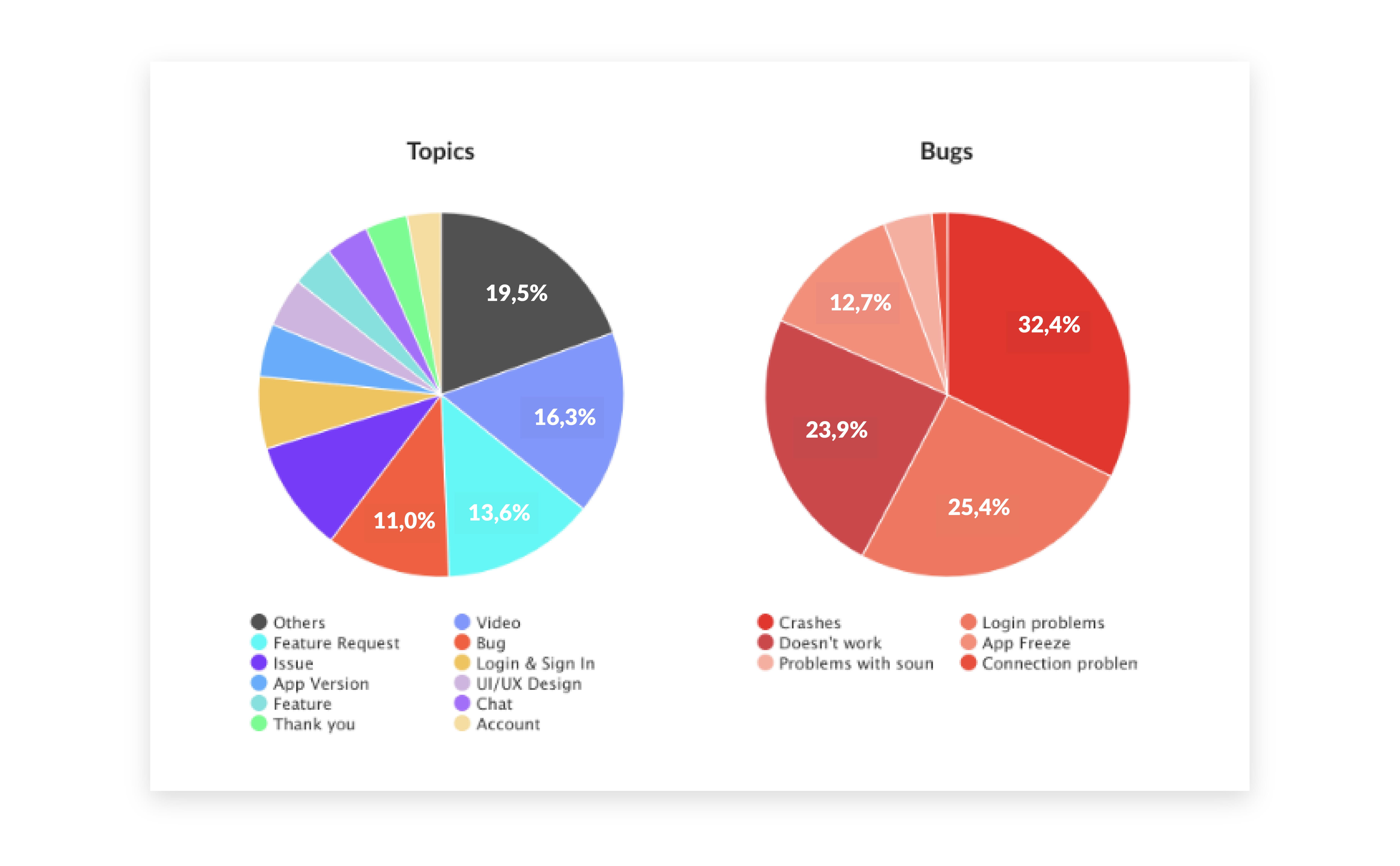 Semnatic analysis of app reviews.