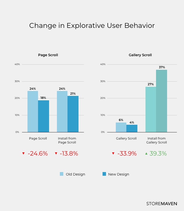 bar graph change in explorative user behavior