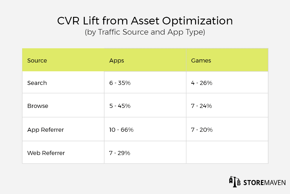 A table showing the potential increase in conversion rate by traffic source and type of app.