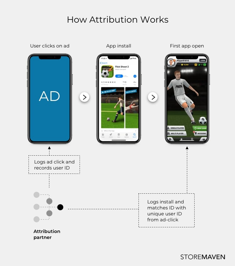 graphic showing how attribution works