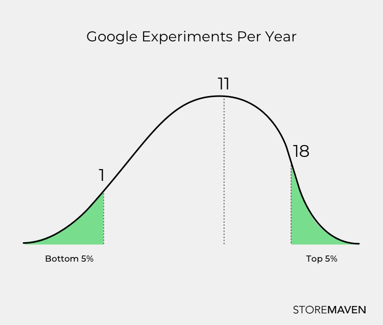 graph showing the amount of google experiments per year