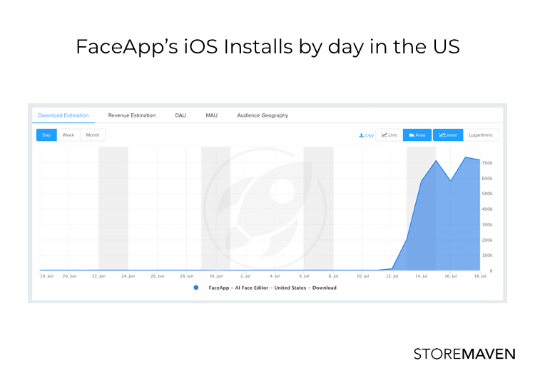 Graph showing FaceApp's iOS installs by day in the US