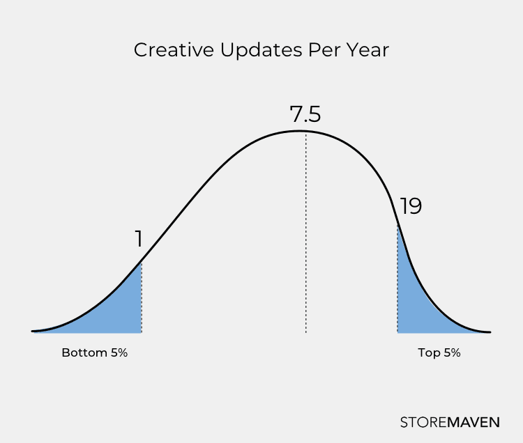 graph showing the amount of creative updates per year