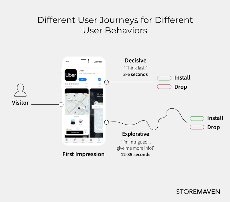 Flow showing different user journeys for different behaviors