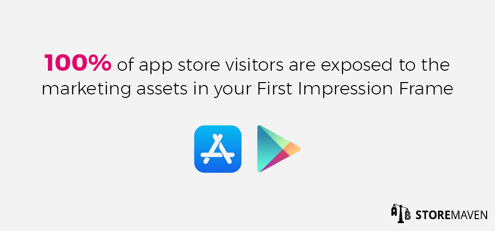 100% of app store visitors are exposes to the marketing assets in your First Impression Frame