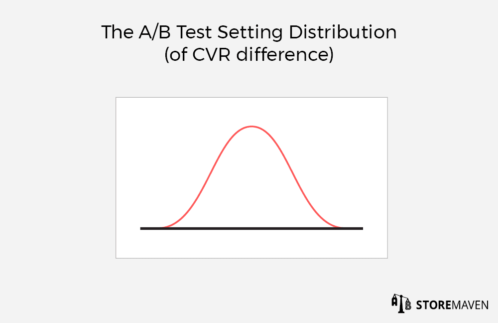 The A/B Test Setting Distribution (of CVR Difference)