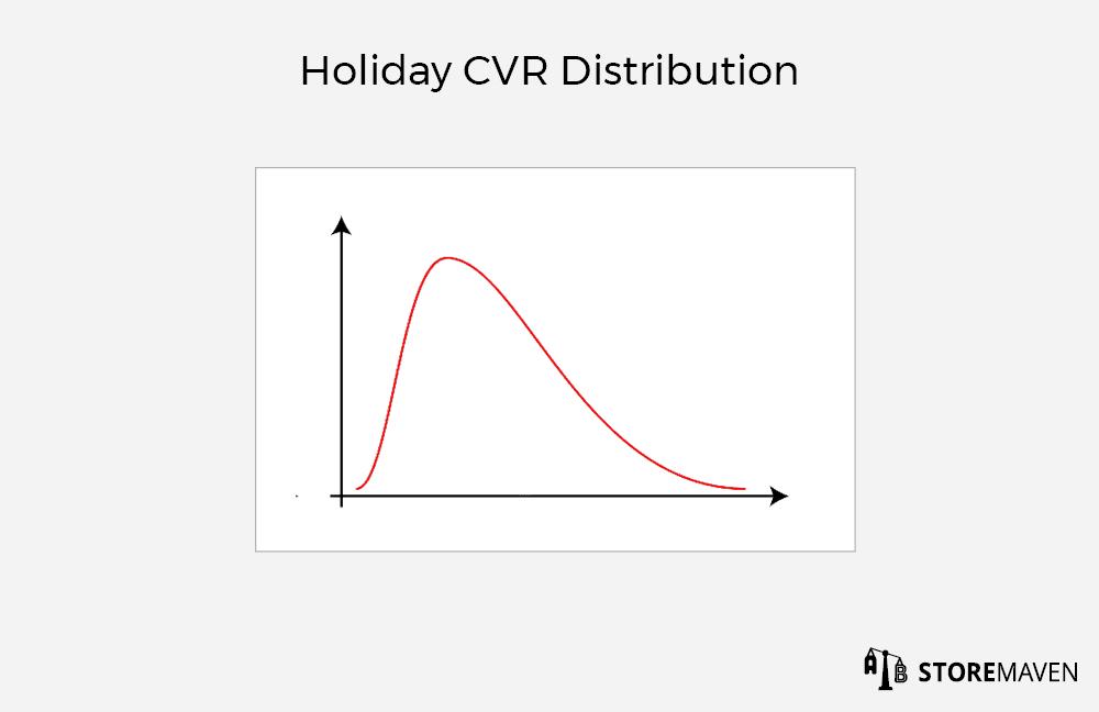 Holiday CVR Distribution