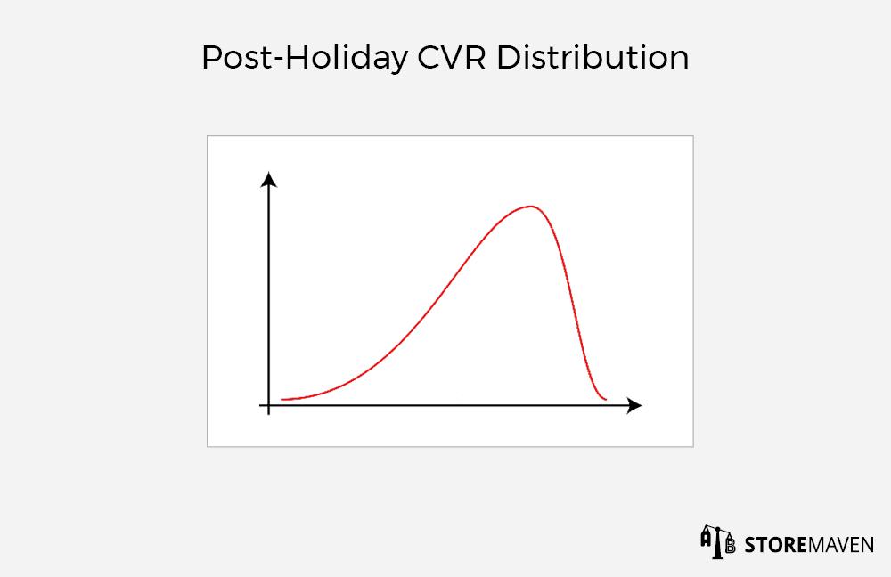 Post-Holiday CVR Distribution