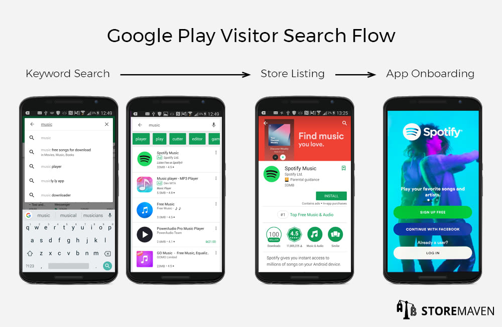 Google Play Visitor Search Flow