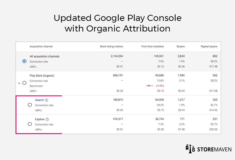 Updated Google Play Console With Organic Attribution