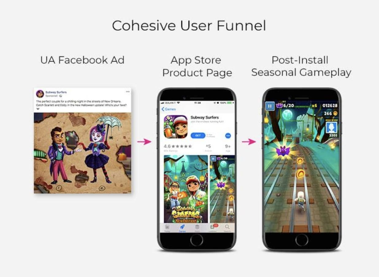 Cohesive User Funnel