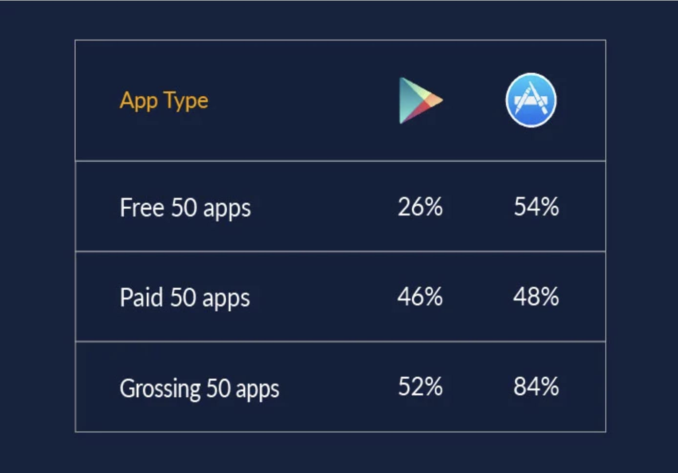 How many of the top 50 iOS apps are using video?