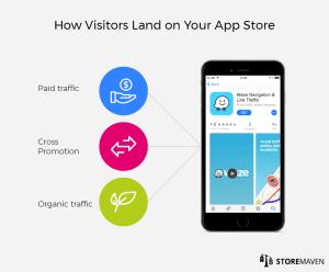 App Store user funnel