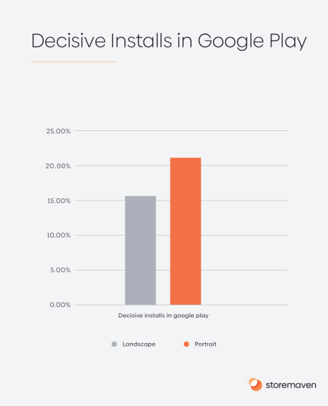 Decisive Installs in Google Play
