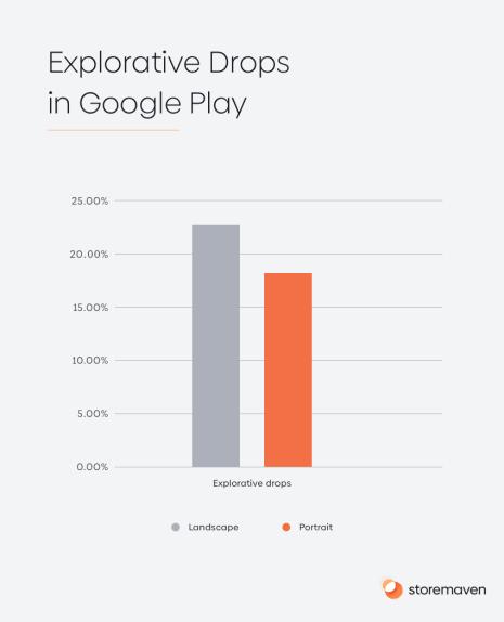 Explorative Drops in Google Play