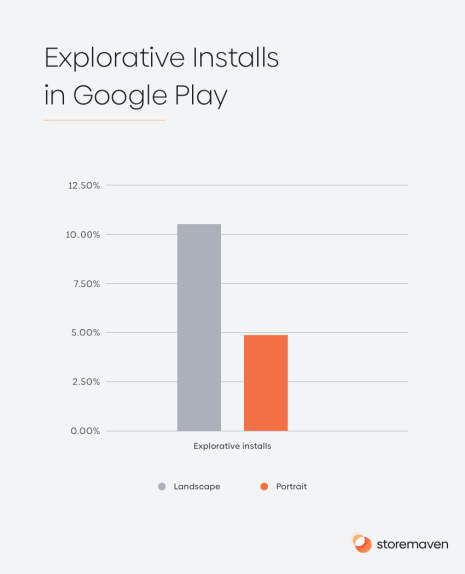 Explorative Installs in Google Play