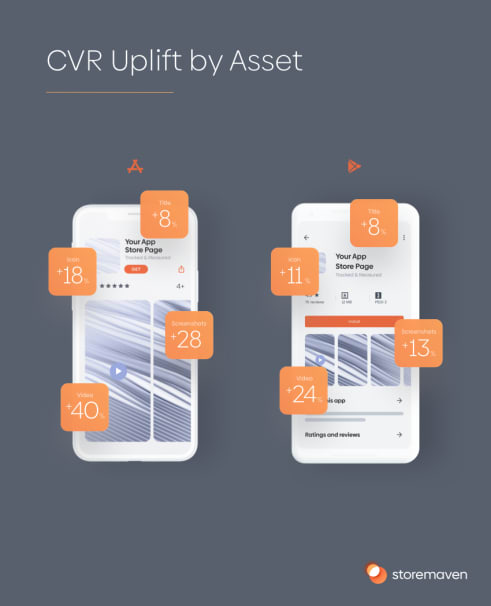 CVR uplift by asset