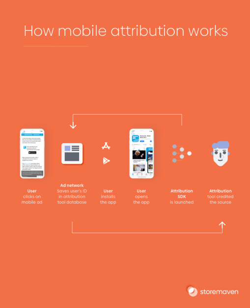 How Mobile Attribution Works