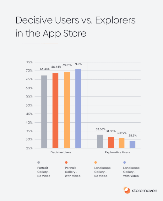 Decisive Users vs. Explorers in the App Store
