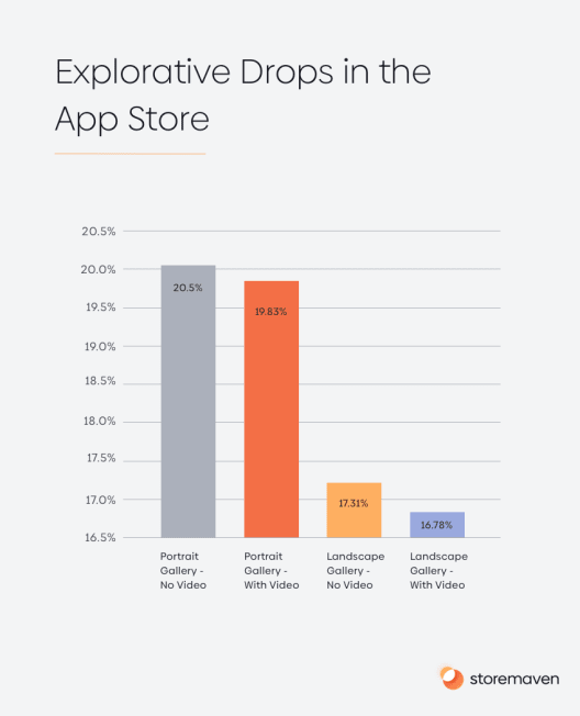 Explorative Drops in the App Store