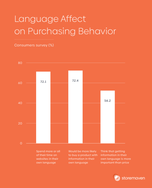 Language Affect on Purchasing Behavior