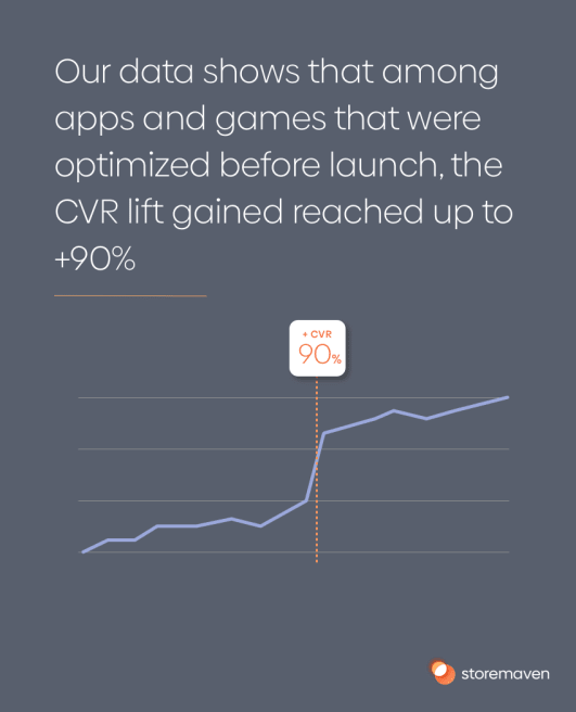 Our data shows that among apps that were optimized before launch, the CVR lift gained reached up to +90%