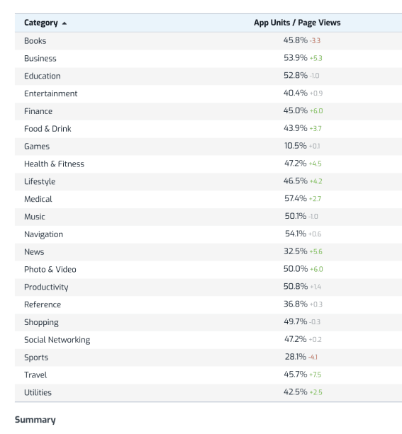 App Conversion Rate Benchmarks - App Store & Google Play (2020) - 6