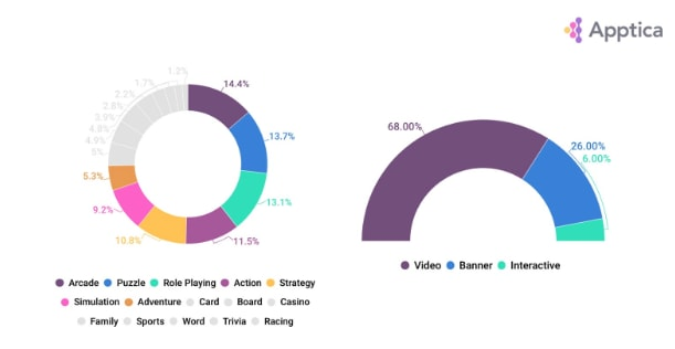 Ad Creatives in games by category / by ad creative type in 2019, iOS