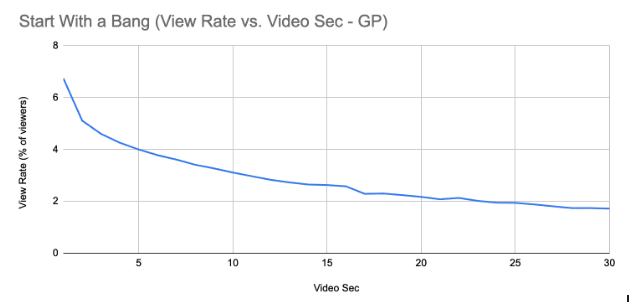 View Rate vs. Video Sec - GP