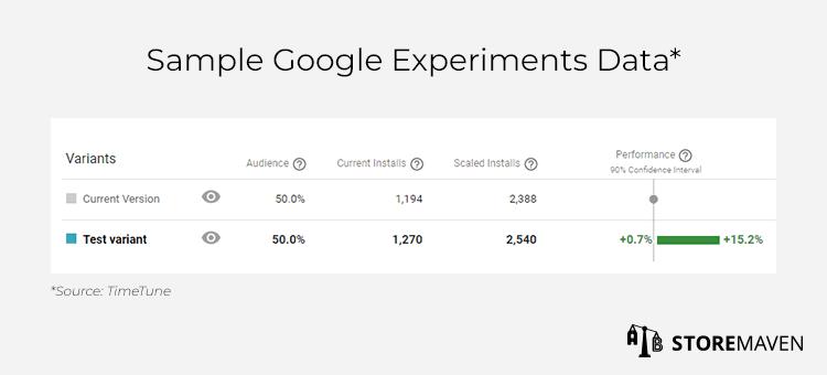 Sample Google Experiments Data