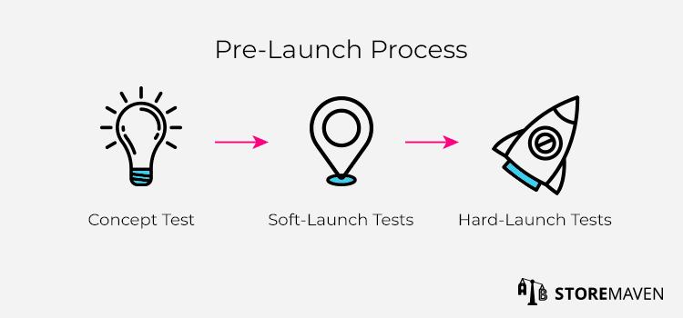 Pre-Launch Process