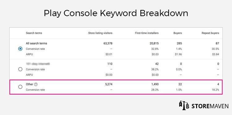 Play Console Keyword Breakdown