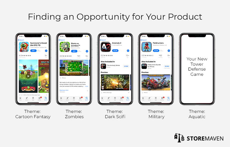 Finding an Opportunity For Your Product