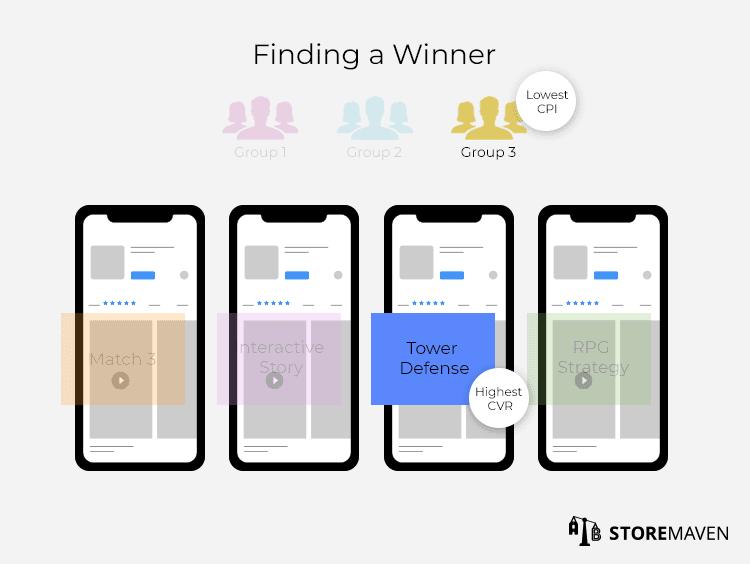 Finding a Winner