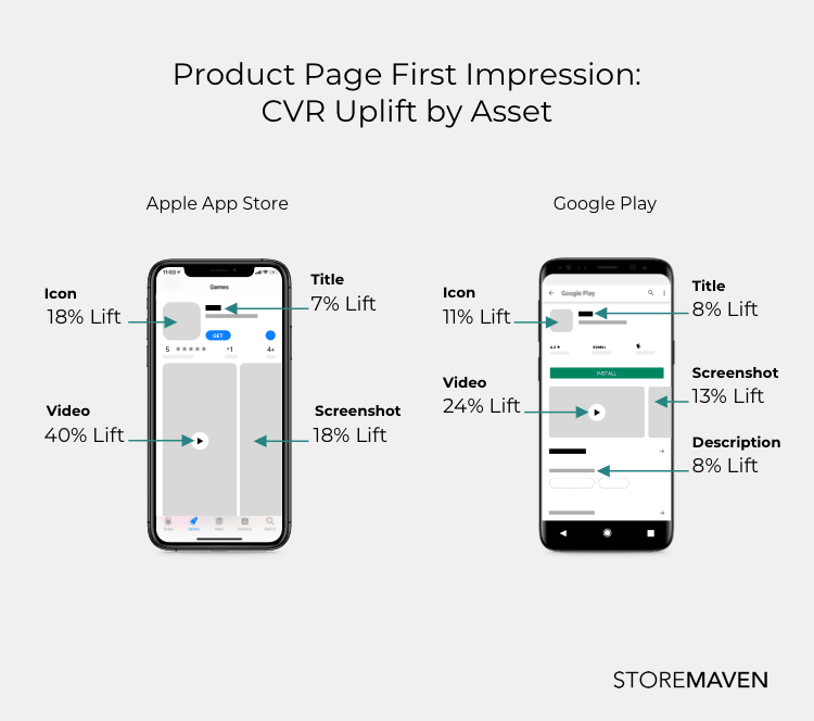 App Store & Google Play Product page first impression - conversion rate uplift by asset
