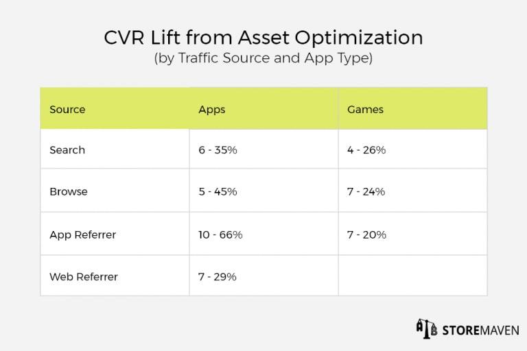 CVR Lift from Asset Optimization