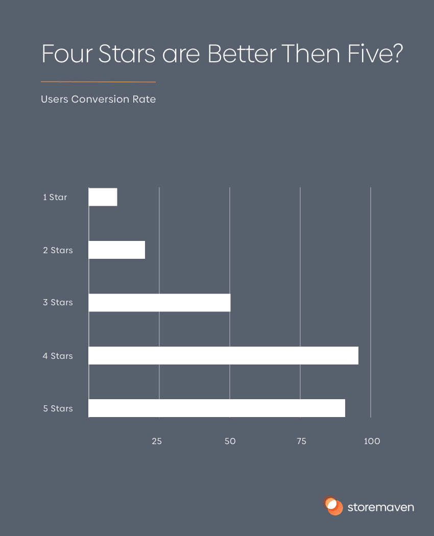User conversion rate bases off app star rating