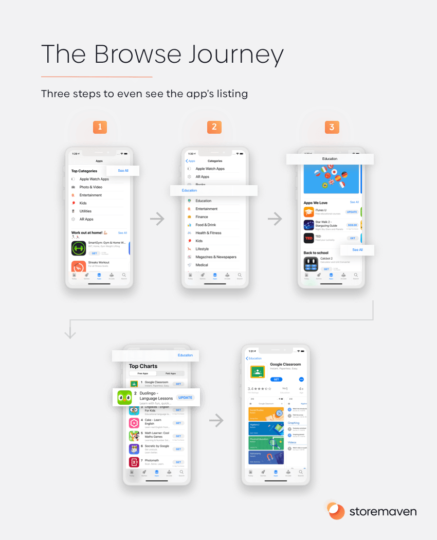 The Browse Journey
