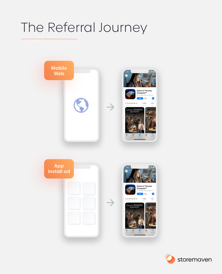The Referral Journey