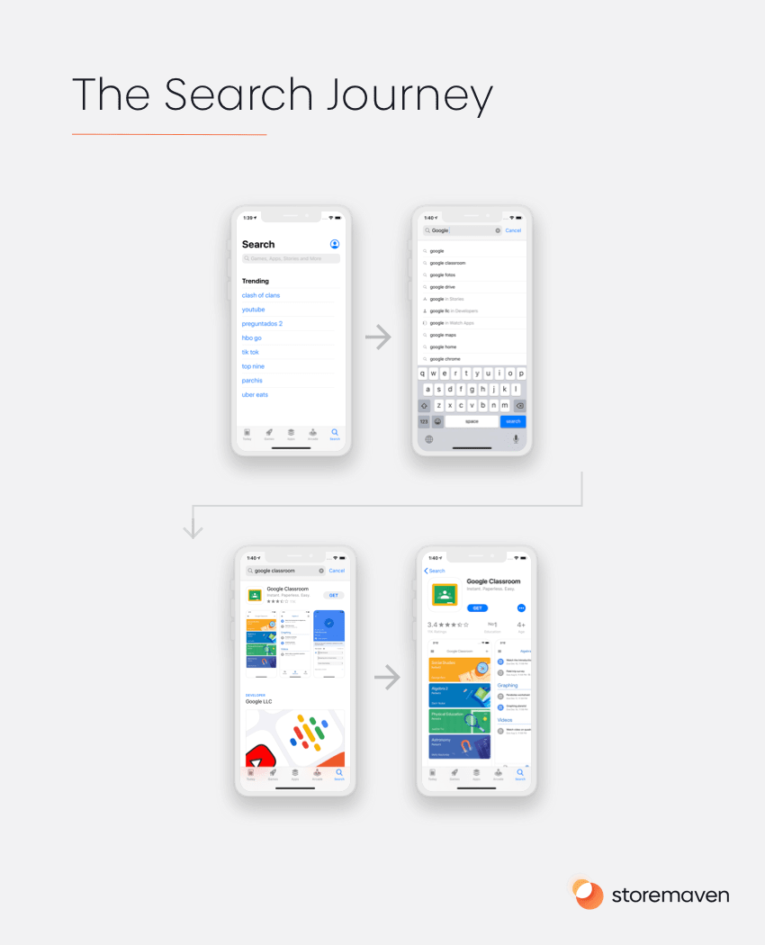 The Search Journey