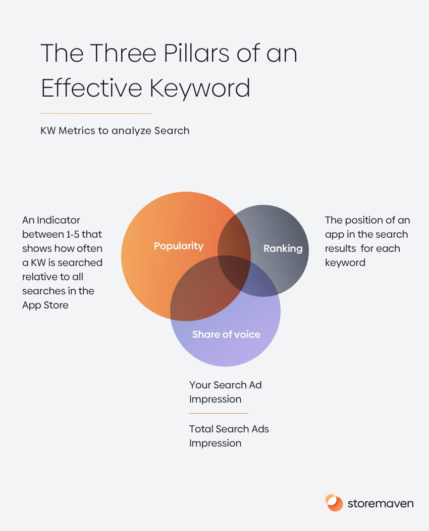 Keyword Optimization: How to Improve Your App's Discoverability - 1