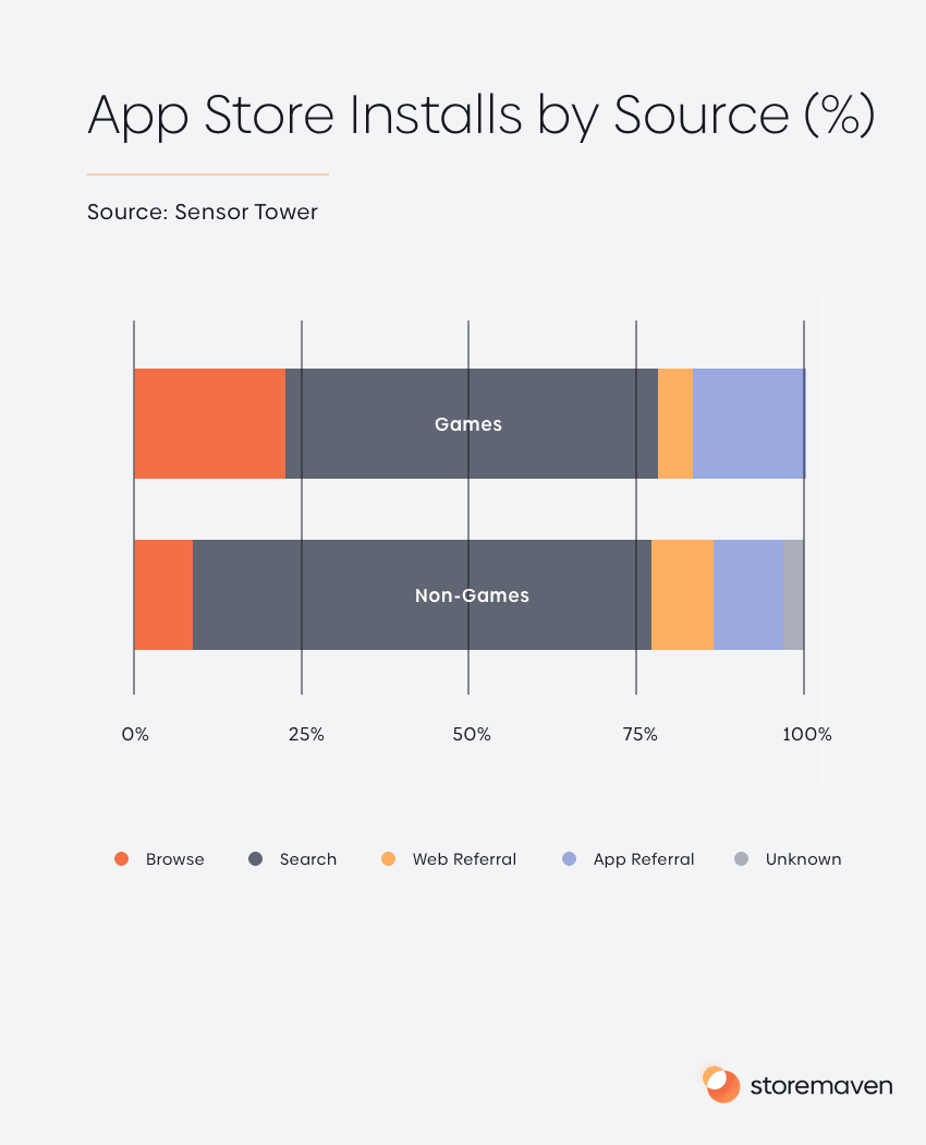 Ranking Factors for App Store and Google Play - 1