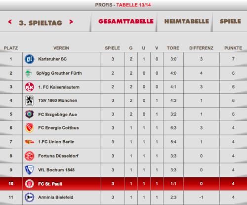 Tabelle 2. Bundesliga (FC St. Pauli .com)